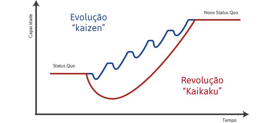 Evolução Kaizen e Revolução Kaikaku